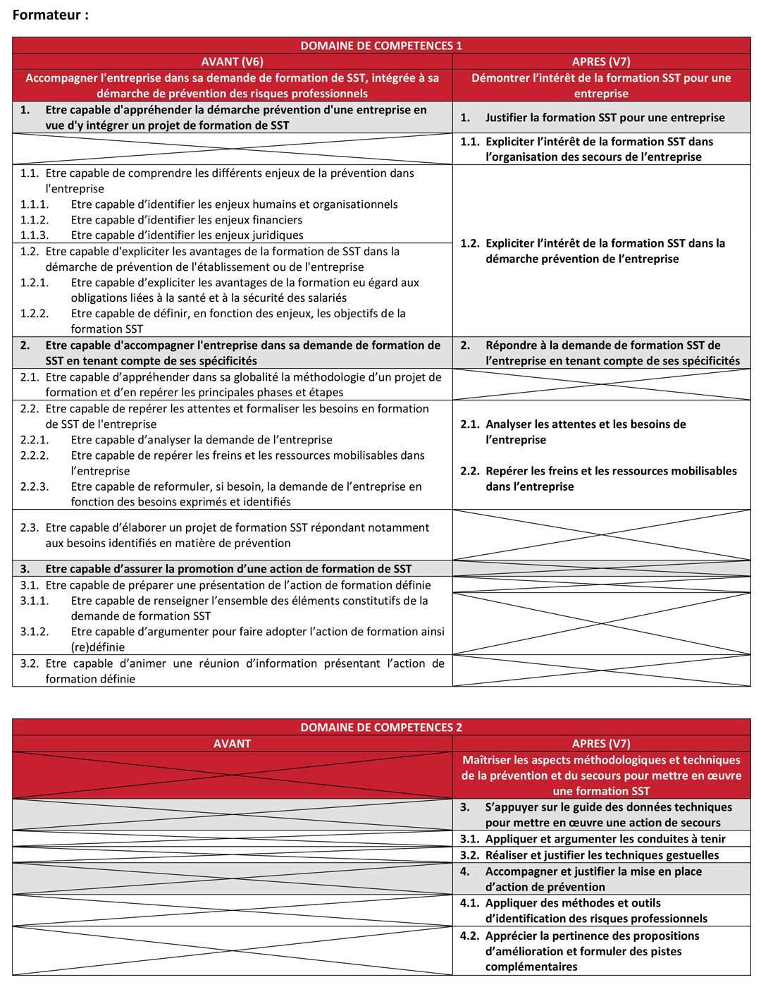 Principales modifications du document de référence SST Passage de la V6 - 21/12/2018 à la V7 - 01/2020